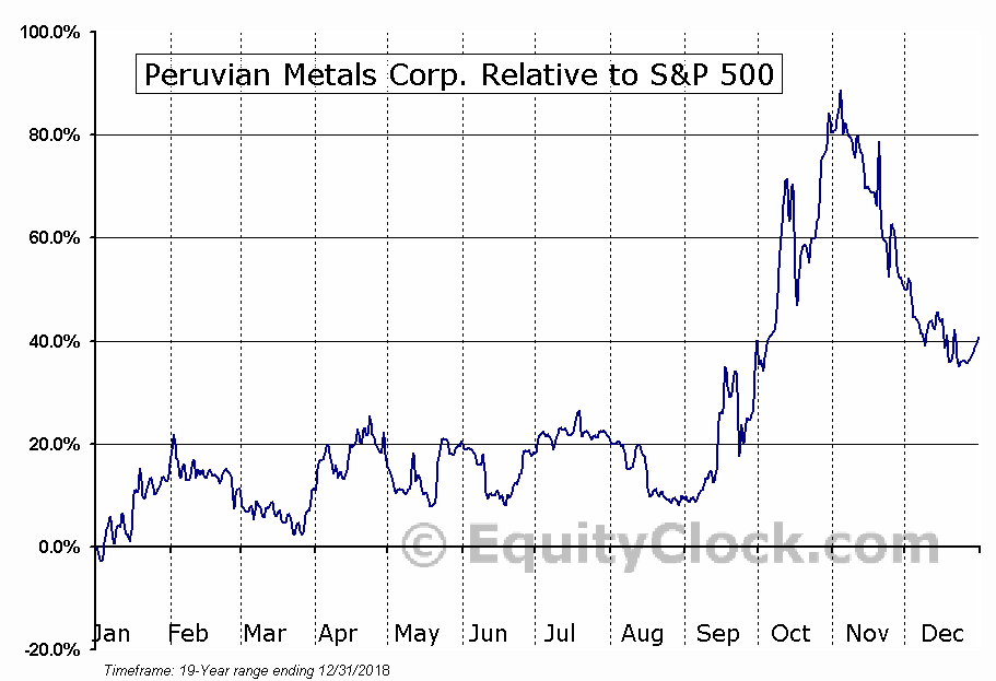 PER.V Relative to the S&P 500