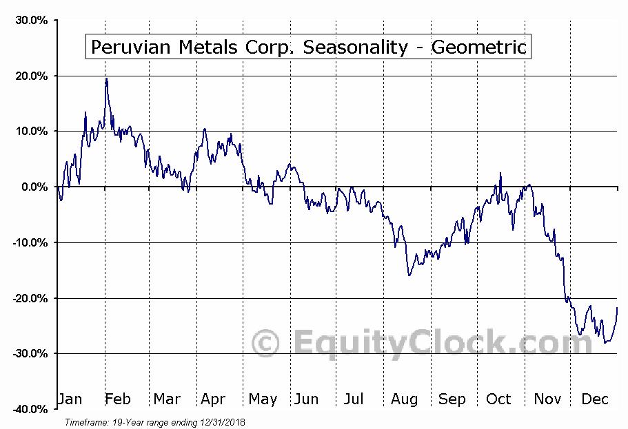 Peruvian Metals Corp. (TSXV:PER.V) Seasonality