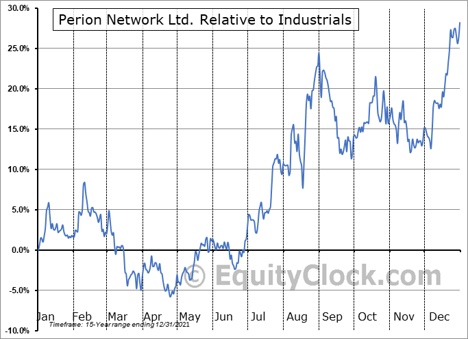 PERI Relative to the Sector