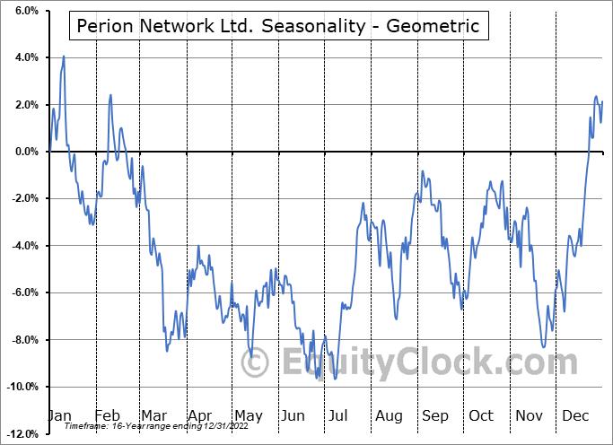 Perion Network Ltd. (NASD:PERI) Seasonality