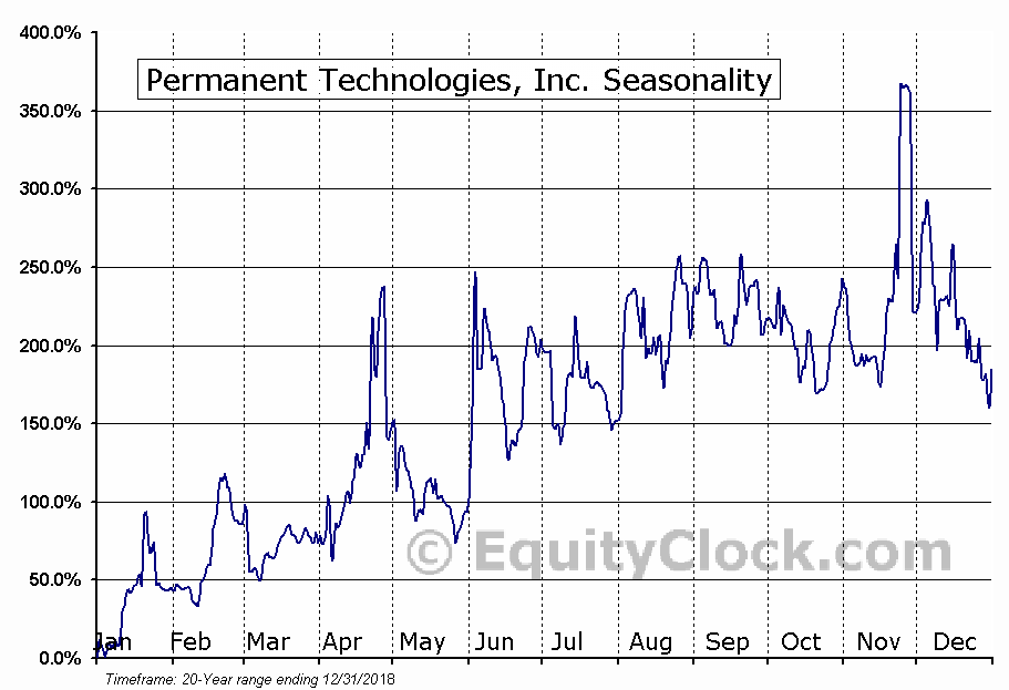 Permanent Technologies, Inc. (OTCMKT:PERT) Seasonality