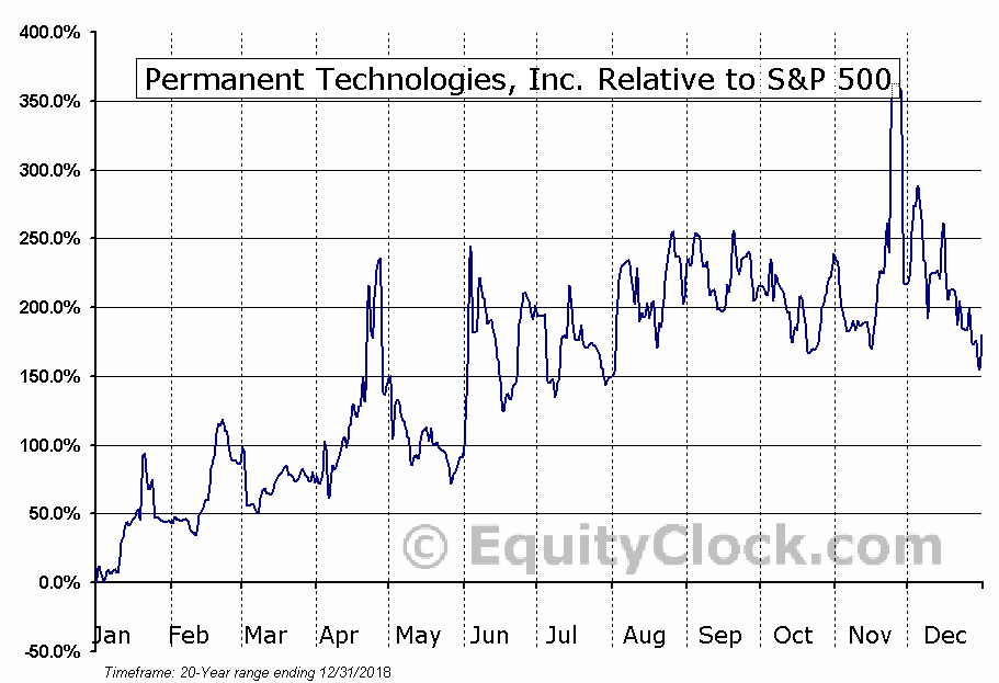 PERT Relative to the S&P 500