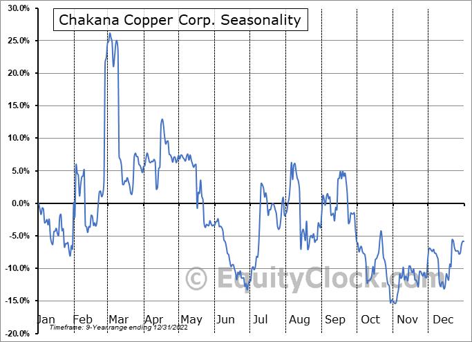 Chakana Copper Corp. (TSXV:PERU.V) Seasonality