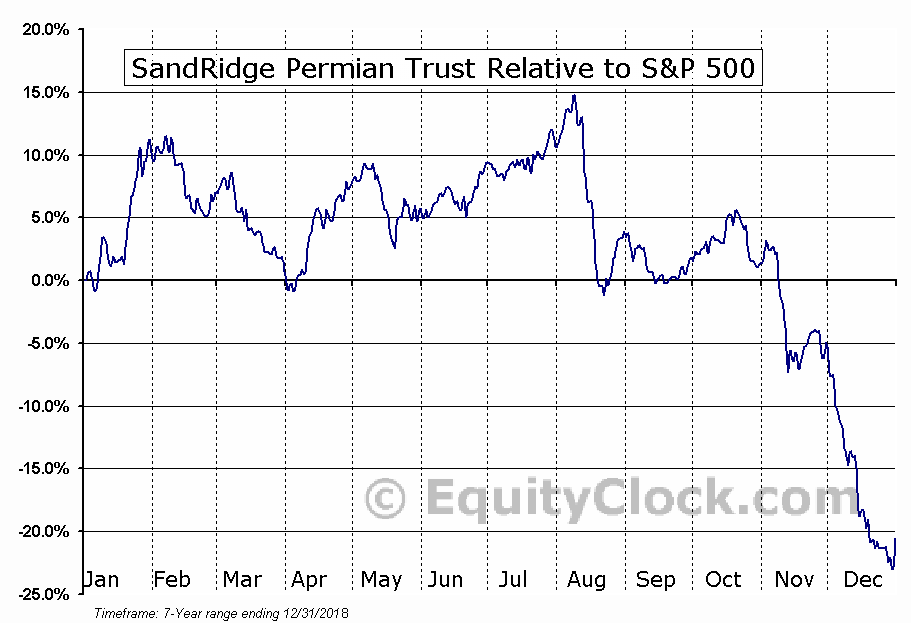 PER Relative to the S&P 500