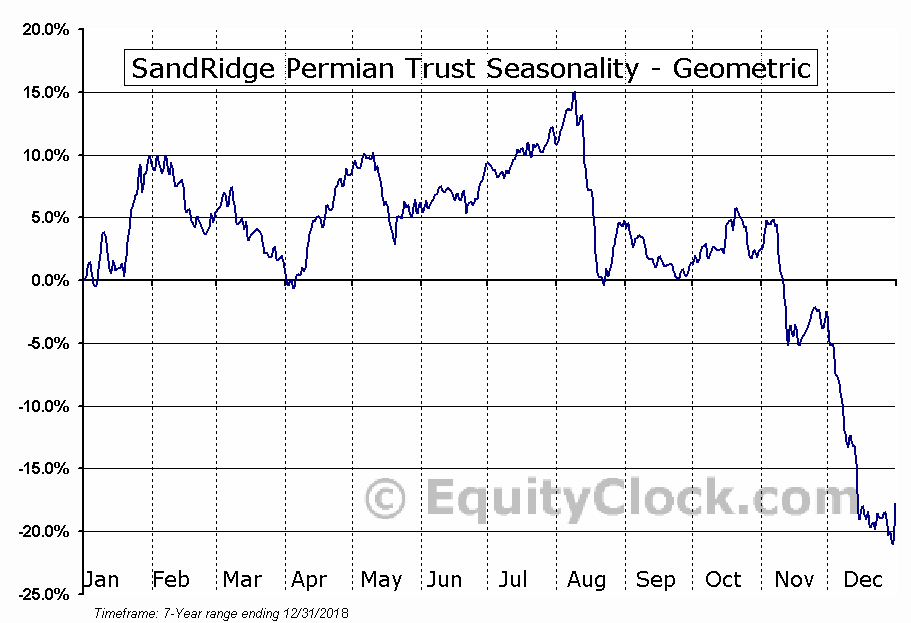SandRidge Permian Trust (NYSE:PER) Seasonality