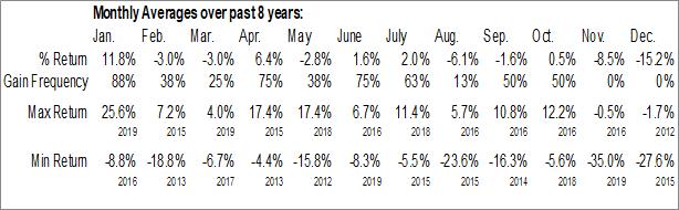 Monthly Seasonal SandRidge Permian Trust (NYSE:PER)