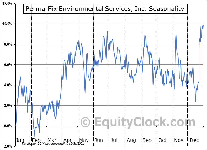 Perma-Fix Environmental Services, Inc. (NASD:PESI) Seasonality