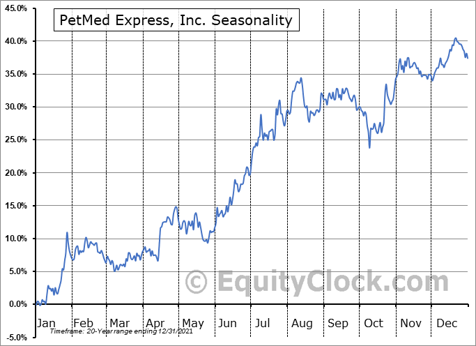 PetMed Express, Inc. (NASD:PETS) Seasonality
