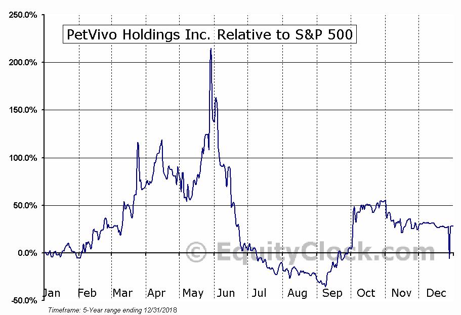 PETV Relative to the S&P 500