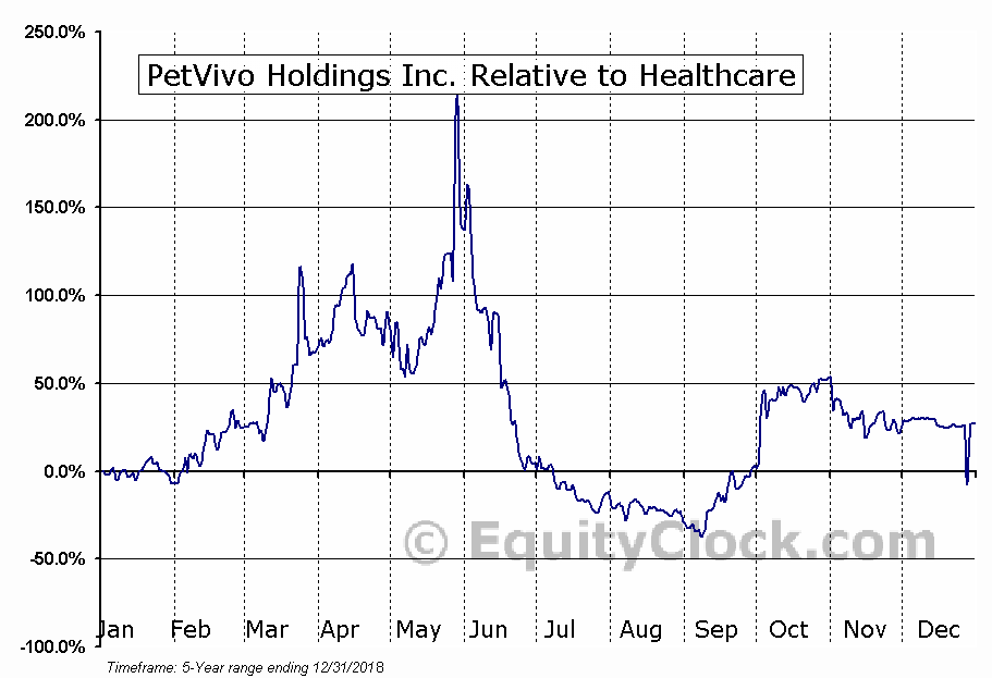 PETV Relative to the Sector