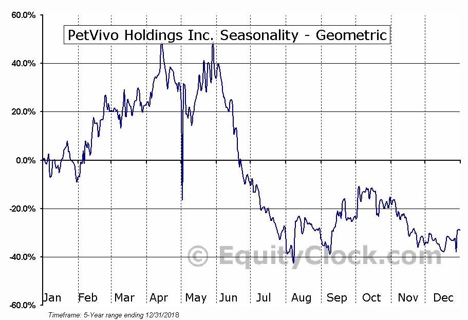 PetVivo Holdings Inc. (OTCMKT:PETV) Seasonality