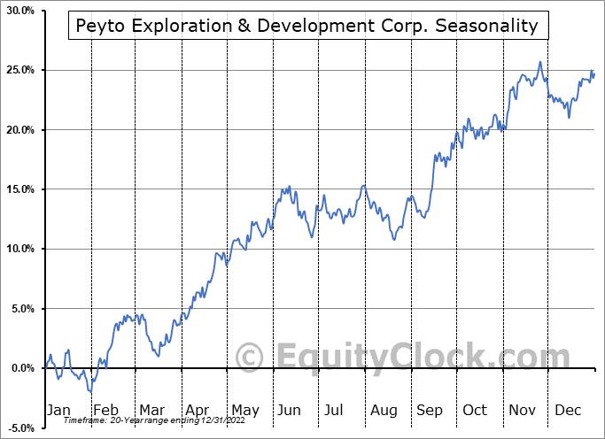 Peyto Exploration & Development Corp. (TSE:PEY.TO) Seasonality