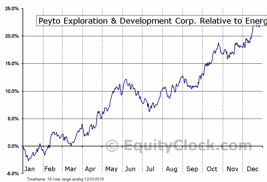 PEY.TO Relative to the Sector