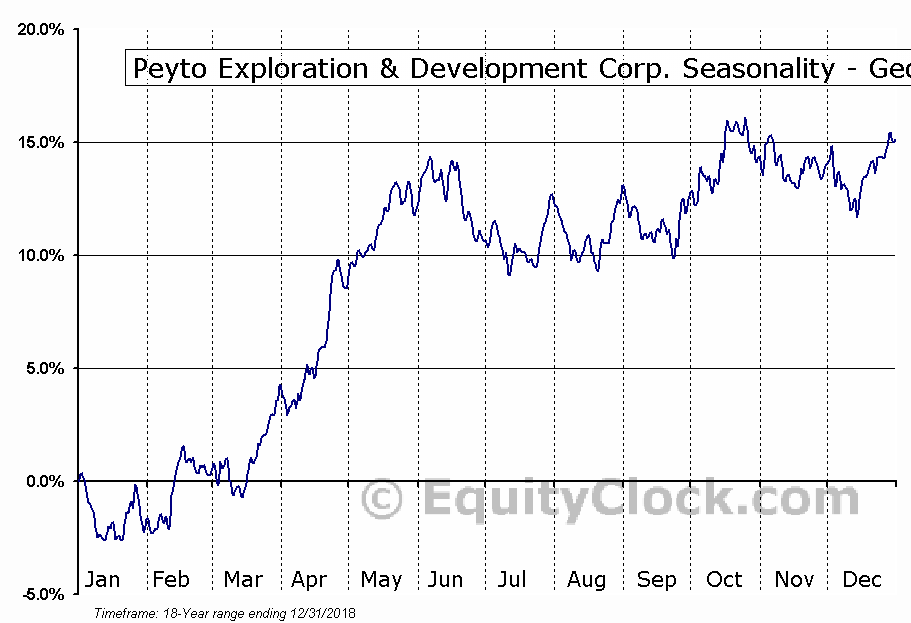 Peyto Exploration & Development Corp. (TSE:PEY.TO) Seasonality