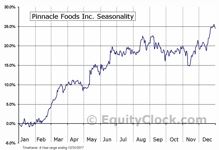 Pinnacle Foods, Inc. (PF) Seasonal Chart