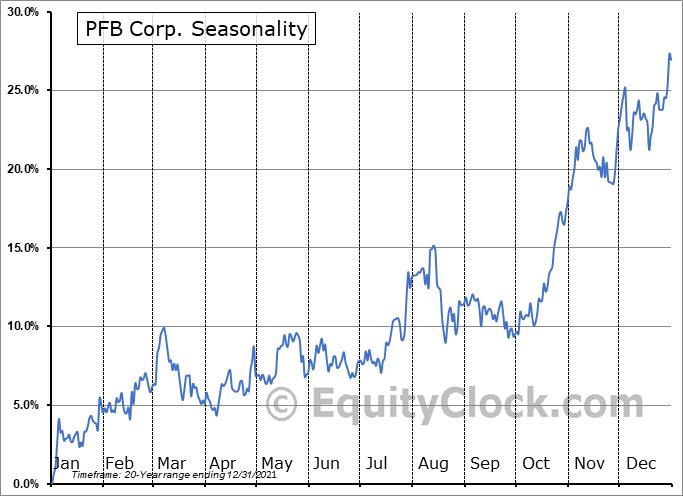 PFB Corp. (TSE:PFB.TO) Seasonality
