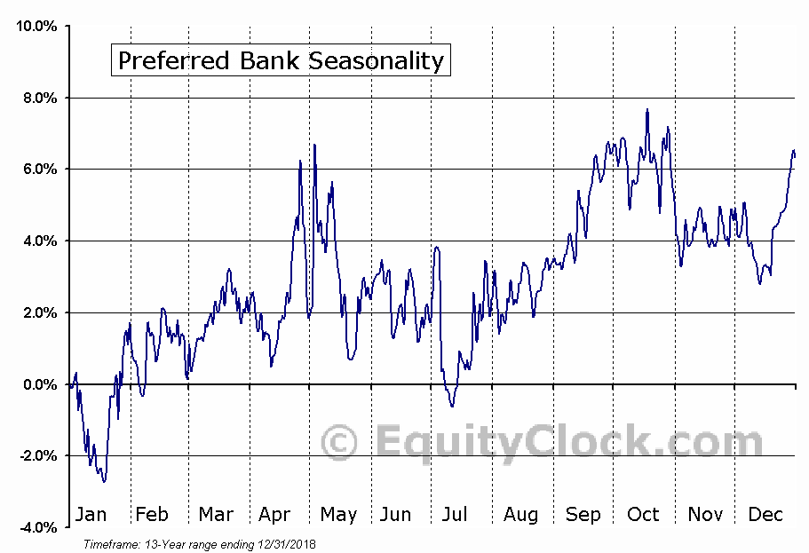 Preferred Bank (PFBC) Seasonal Chart