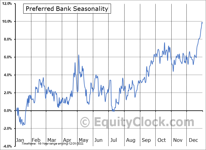Preferred Bank Seasonal Chart