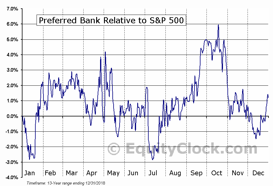 PFBC Relative to the S&P 500