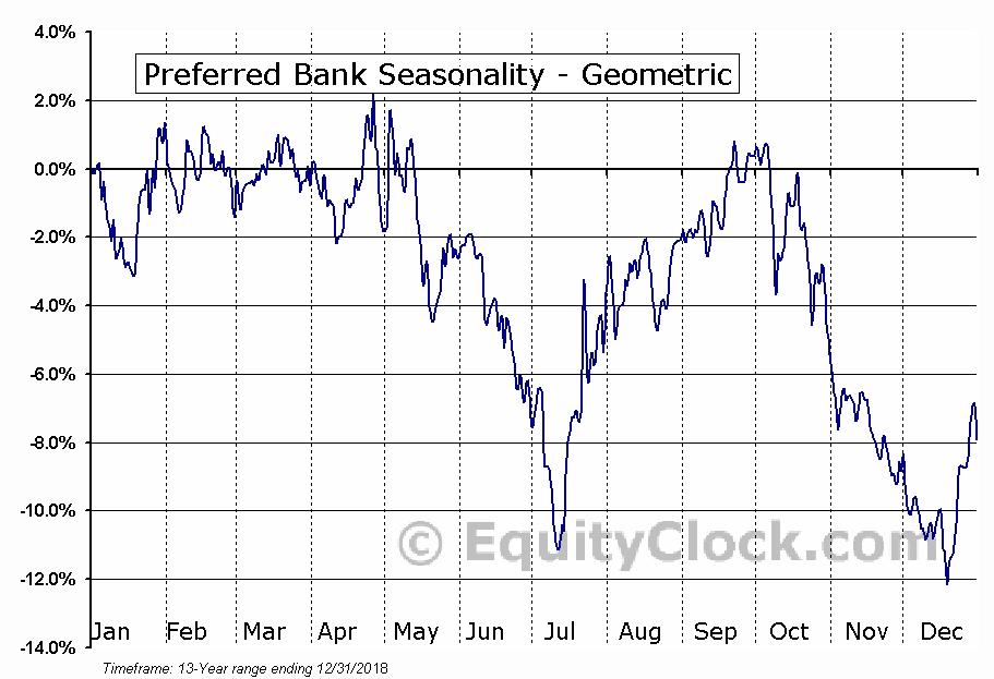 Preferred Bank (NASD:PFBC) Seasonality