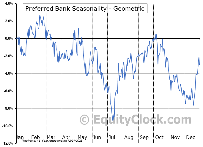 Preferred Bank (NASD:PFBC) Seasonality