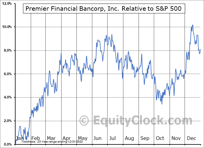 PFBI Relative to the S&P 500