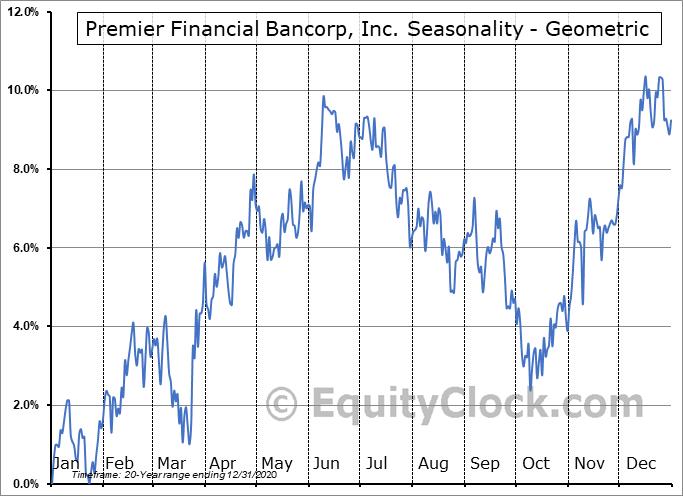 Premier Financial Bancorp, Inc. (NASD:PFBI) Seasonality