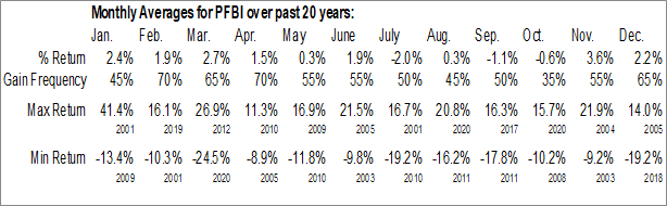 Monthly Seasonal Premier Financial Bancorp, Inc. (NASD:PFBI)