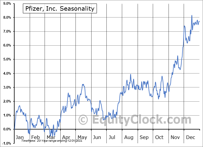 Pfizer, Inc. Seasonal Chart