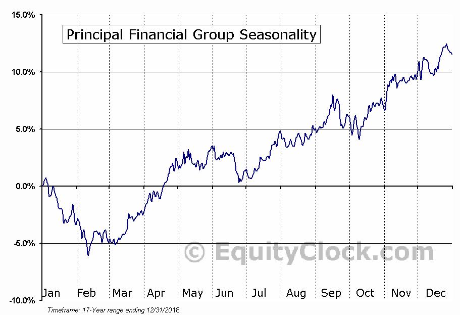 Principal Financial Group Inc Seasonal Chart