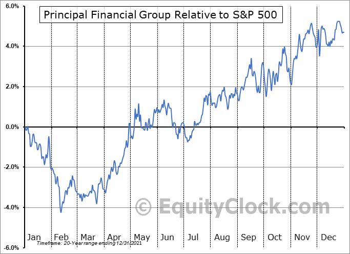 PFG Relative to the S&P 500