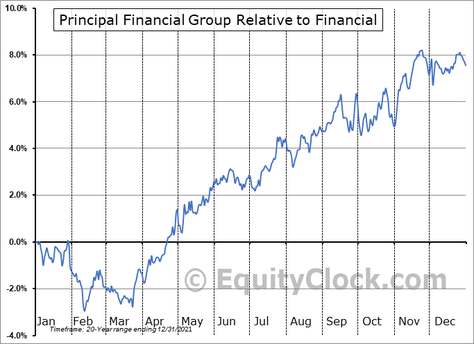 PFG Relative to the Sector