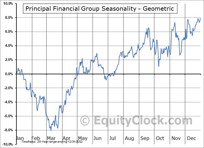 Principal Financial Group (NASD:PFG) Seasonality