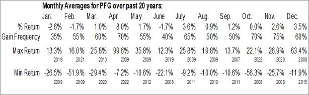 Monthly Seasonal Principal Financial Group (NASD:PFG)