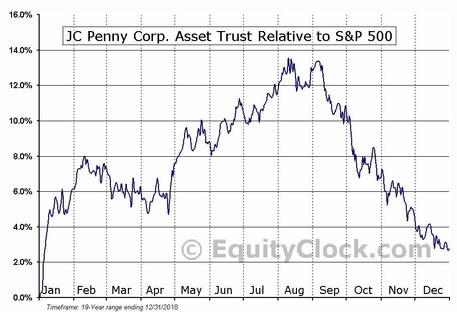 PFH Relative to the S&P 500