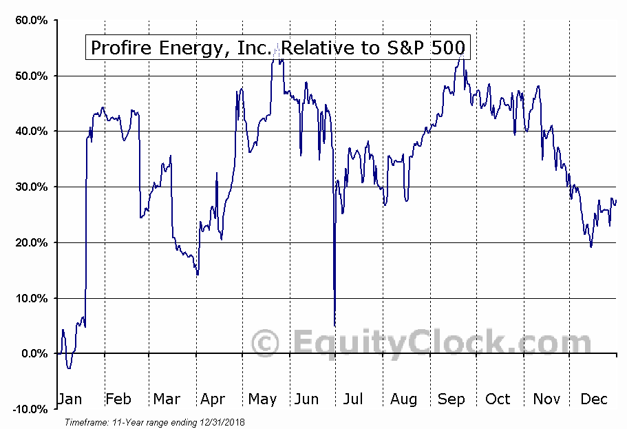 PFIE Relative to the S&P 500