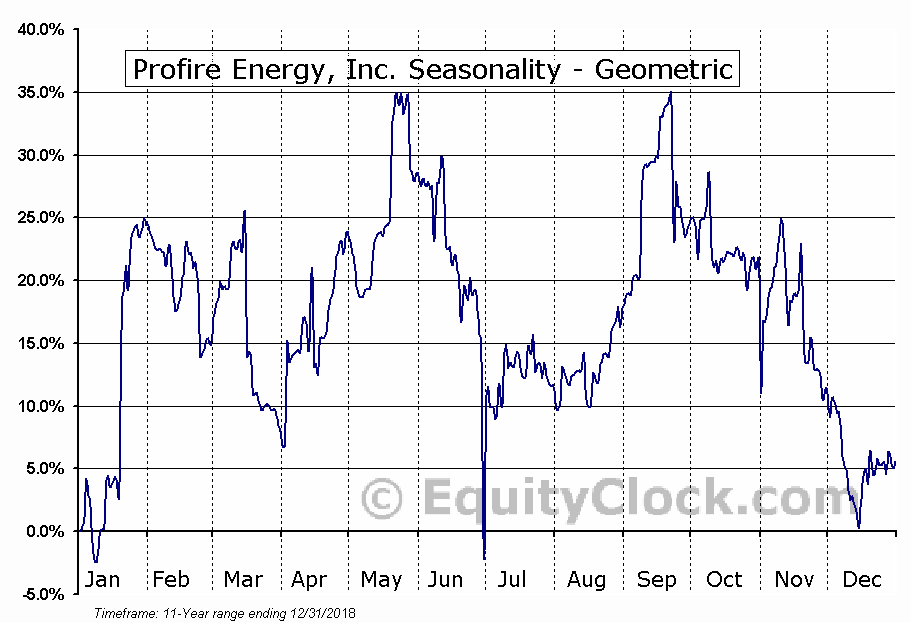 Profire Energy, Inc. (NASD:PFIE) Seasonality
