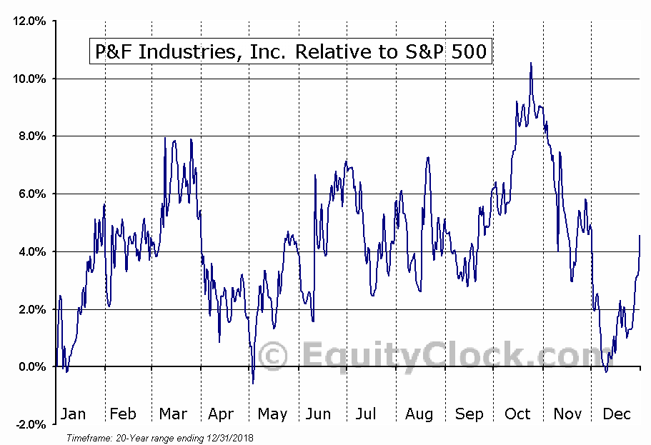 PFIN Relative to the S&P 500