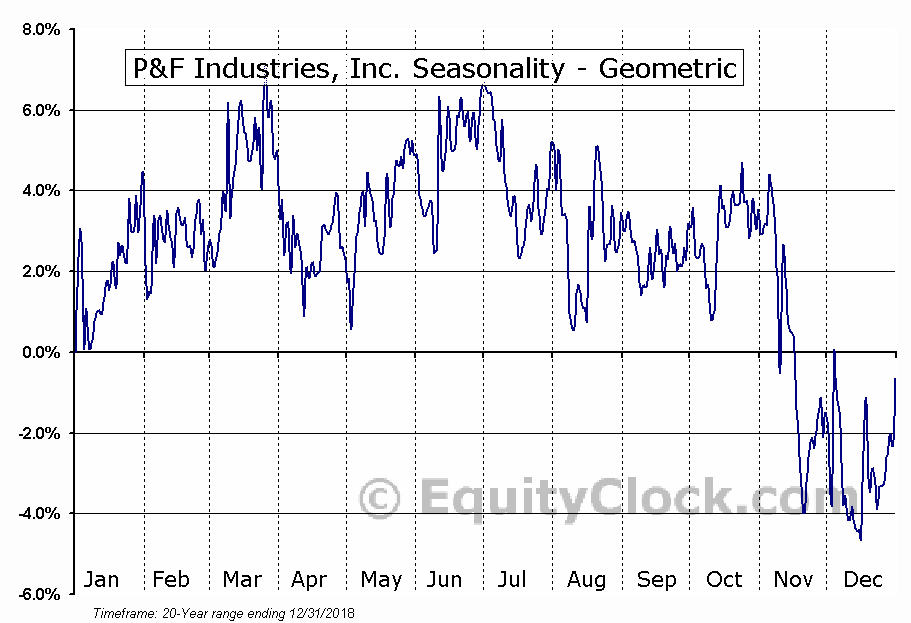P&F Industries, Inc. (NASD:PFIN) Seasonality