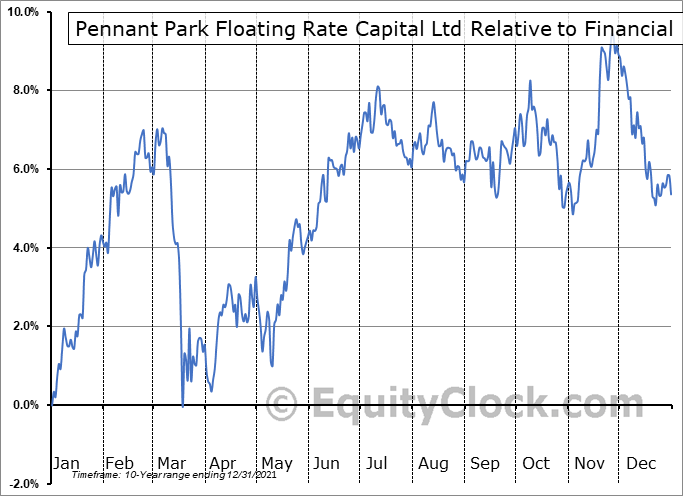 PFLT Relative to the Sector