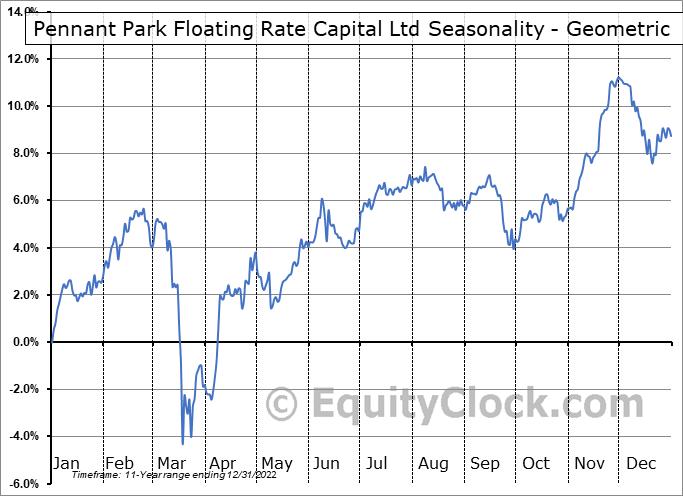 Pennant Park Floating Rate Capital Ltd (NASD:PFLT) Seasonality