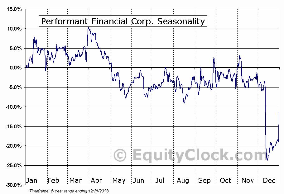 Performant Financial Corporation (PFMT) Seasonal Chart