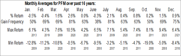 Monthly Seasonal Invesco Dividend Achievers ETF (NASD:PFM)