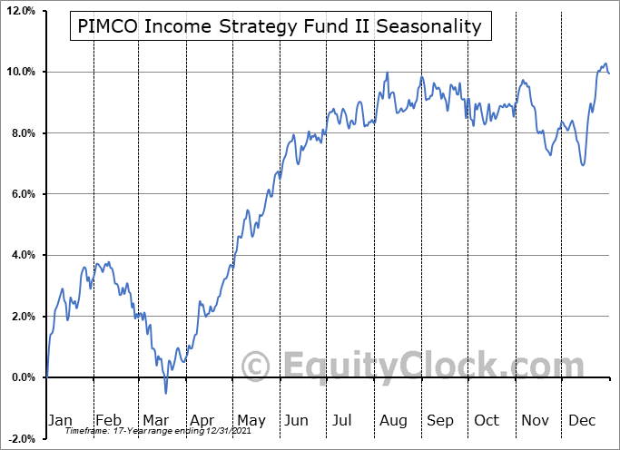 PIMCO Income Strategy Fund II (NYSE:PFN) Seasonality
