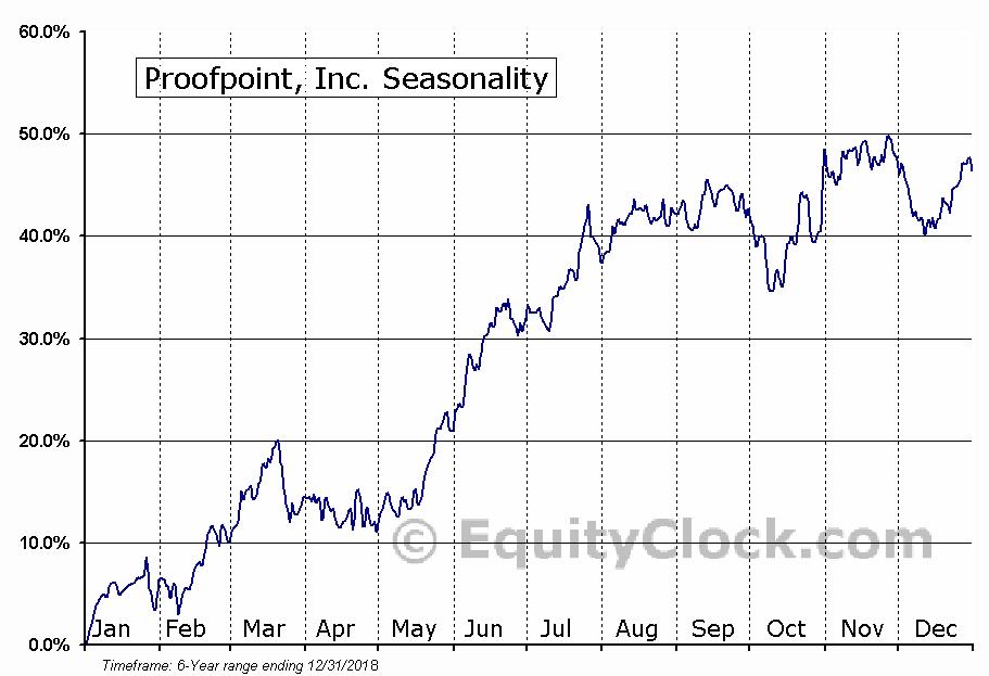 Proofpoint, Inc. Seasonal Chart