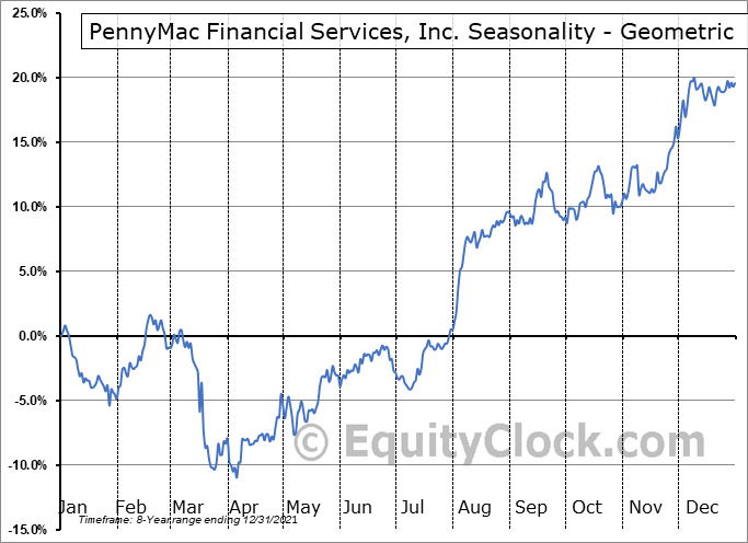 PennyMac Financial Services, Inc. (NYSE:PFSI) Seasonality