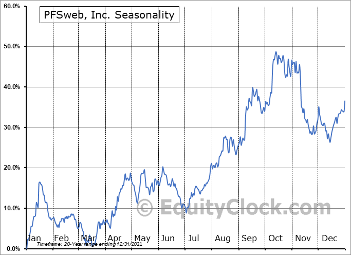 PFSweb, Inc. Seasonal Chart