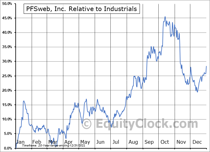 PFSW Relative to the Sector