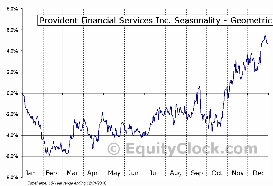 Provident Financial Services Inc. (NYSE:PFS) Seasonality