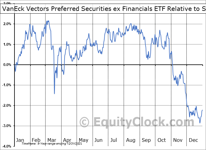 PFXF Relative to the S&P 500